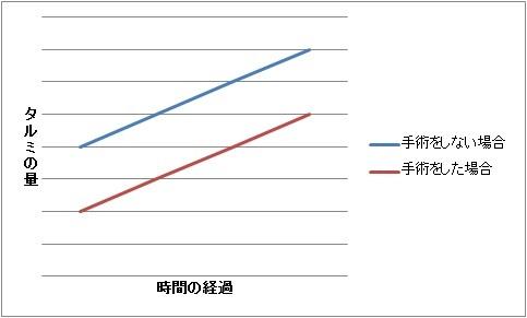 タルミの量のグラフ